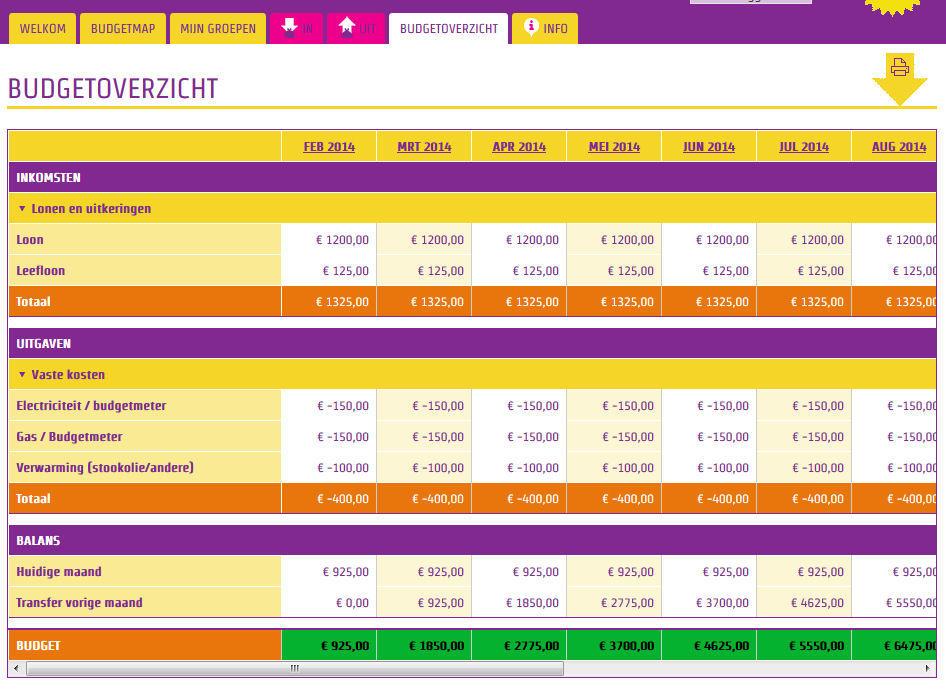 Budget map budgetoverzicht
